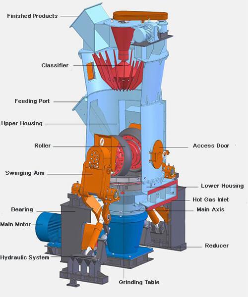 cement vertical mill 4