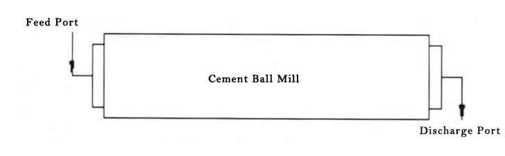 open circuit ball mill