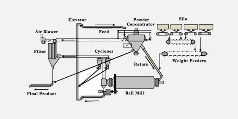 cement grinding unit process