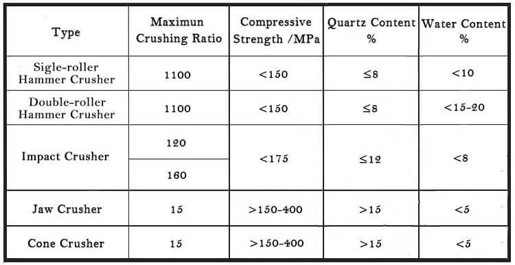 cement crushers comparison