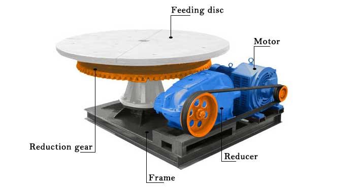 disc feeder diagram agico