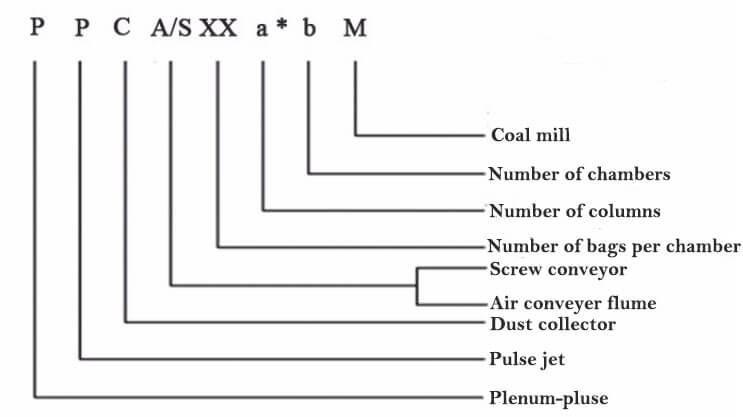 pulse jet fabric filter name principle