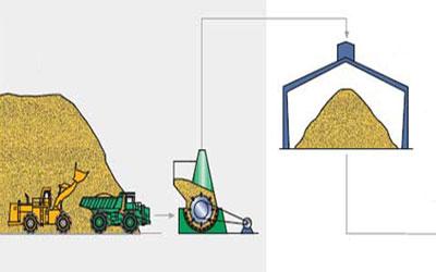 cement preparation agico