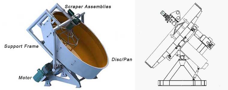 pan granulator design